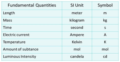 Fundamental and Derived Unit
