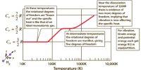 Heat Capacities of Gases