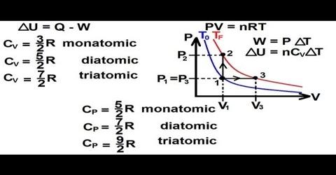 Heat Capacity in Kinetic Theory