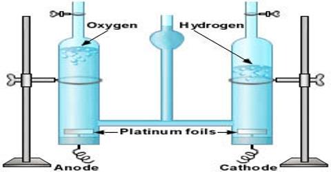 Hofmann's Method in Density of Gases