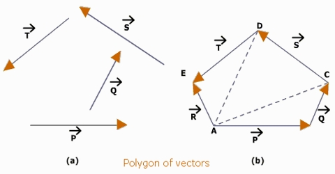 Law of Polygon in Geometrical Addition of Vector Quantities