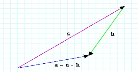 Law of Components of Vector Subtraction