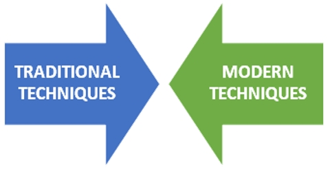 Techniques of Managerial Control