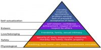 Maslow's Need Hierarchy Theory of Motivation