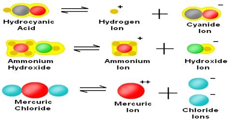 Molecular Dissociation in Abnormal Densities of Gases