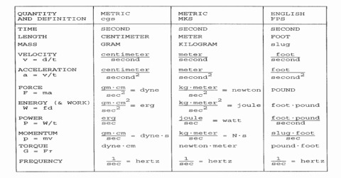 Procedure to Write Units