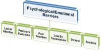 Psychological Barriers in Business Communication