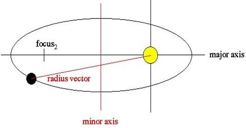 Radius Vector: Definition and Explanation