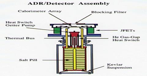 Application of the Principle of Adiabatic Demagnetization
