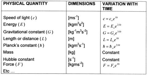 Physical Quantity