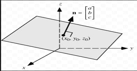 Surface Vector