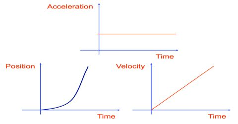 Application of Integration in case of Velocity