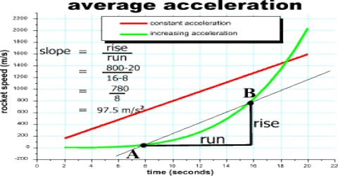 Average Acceleration Related to Motion
