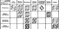 Bravais Lattices: Internal Structure of Crystal