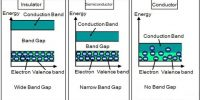 Solid Materials: Conductors, Insulators and Semiconductors