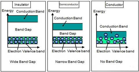 Insulators in Solid Materials