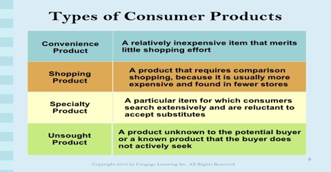 Characteristics of Shopping, Specialty and Convenience Products