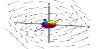 Curl: Vector Operator