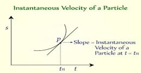 Instantaneous Velocity Related to Motion