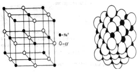 Internal Structure of Crystal: Crystal lattice, Space Lattice and Lattice Points
