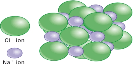 Describe on Ionic Crystals