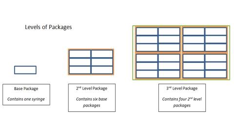 Packaging for Marketing Development