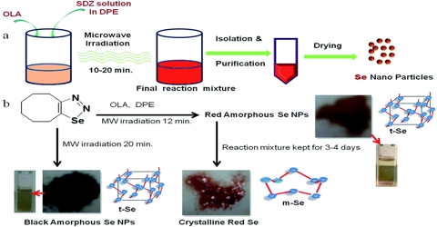 Microwave Synthesis for Preparation of Crystal