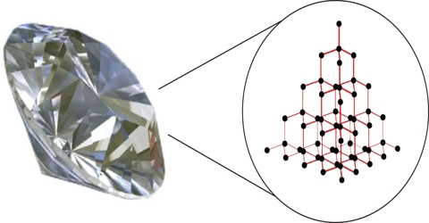 Bonding in Network Covalent Crystals and their Characteristic