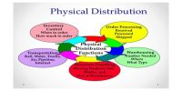 Inventory Control in Physical Distribution Process
