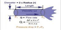 Poiseuille Equation in Viscosity of Liquids