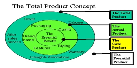 Product Concept in Marketing Management Philosophy