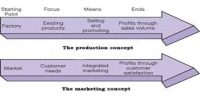 Production Concept in Marketing Management Philosophy