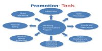 Promotion in Marketing Communication