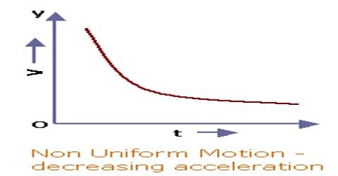 Retardation or Negative Acceleration