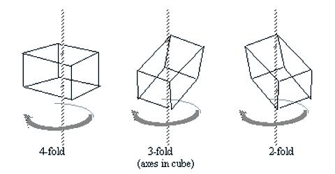 Symmetry in Crystals
