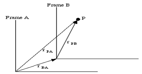 Two Dimensional Reference Frame