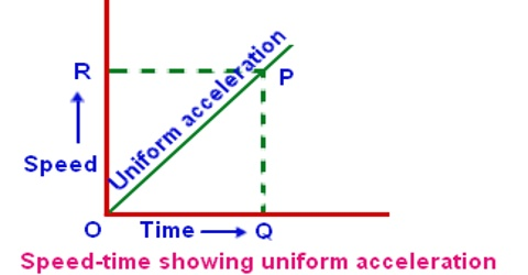 Uniform Acceleration related to Motion