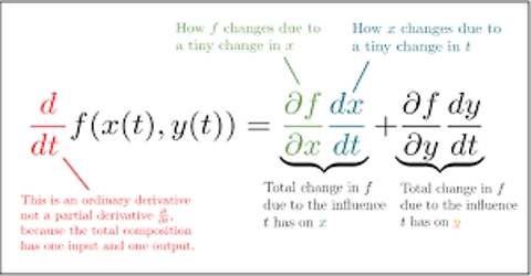 General Rule for Differentiation of a Scalar Quantity