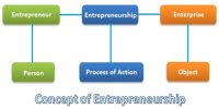 The Concept of Entrepreneurship