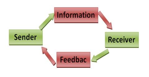 Classification of Communication Process