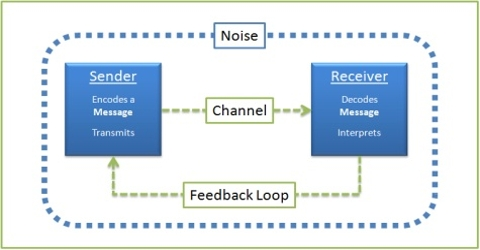 Functions of Communication Model