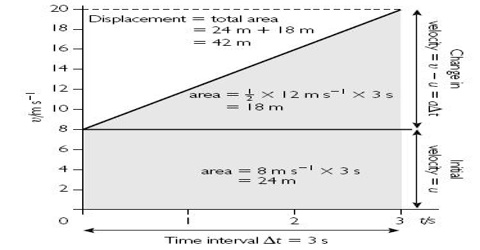 Derivation of Equations of Motion with the help of Graphs