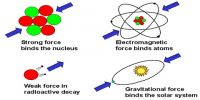 Electromagnetic Force: Definition in Dynamics