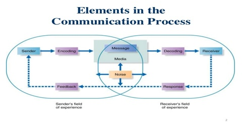Why Feedback is Necessary for Completion of Communication Process?
