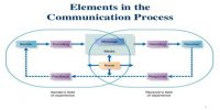 Steps or Elements of Communication Process
