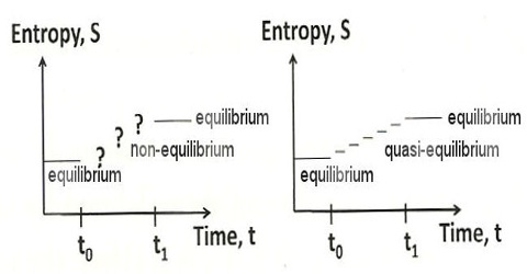 Entropy vs Equilibrium