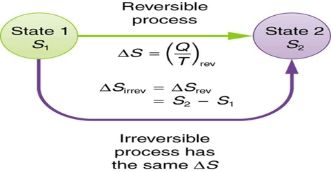 Entropy Change in an Irreversible Process