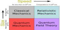 Newtonian Mechanics: Foundation of Modern Physics