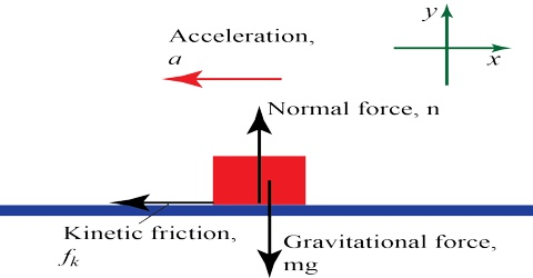 Nature of Gravitational Force