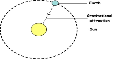 Gravitational Force between the Sun and the Earth